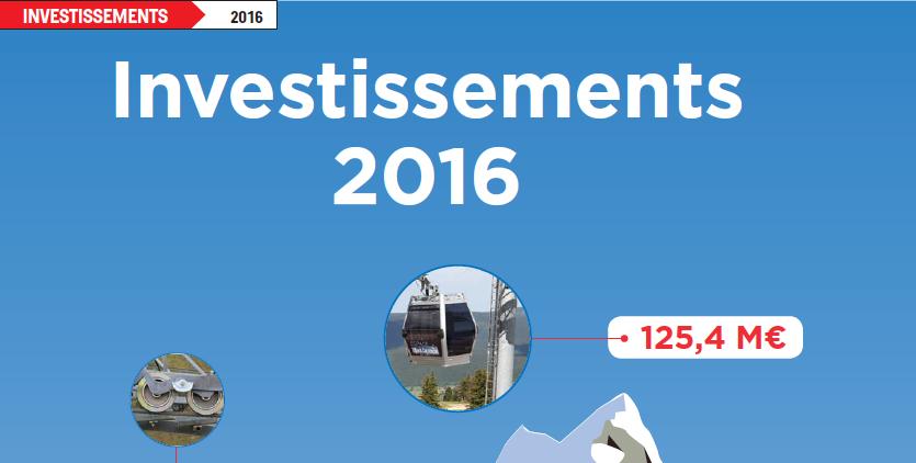Enquête investissement - 2016